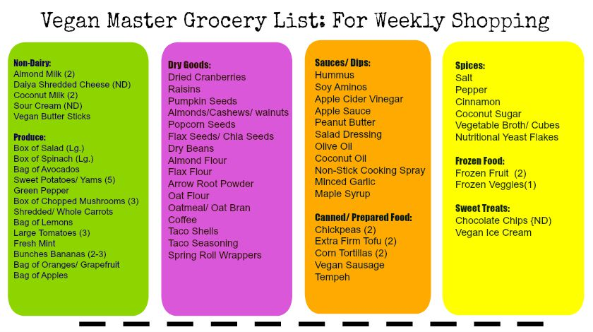master grocery shopping list